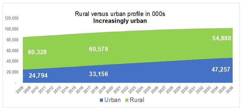 Cimigo Vietnam changing urban and rural population trends