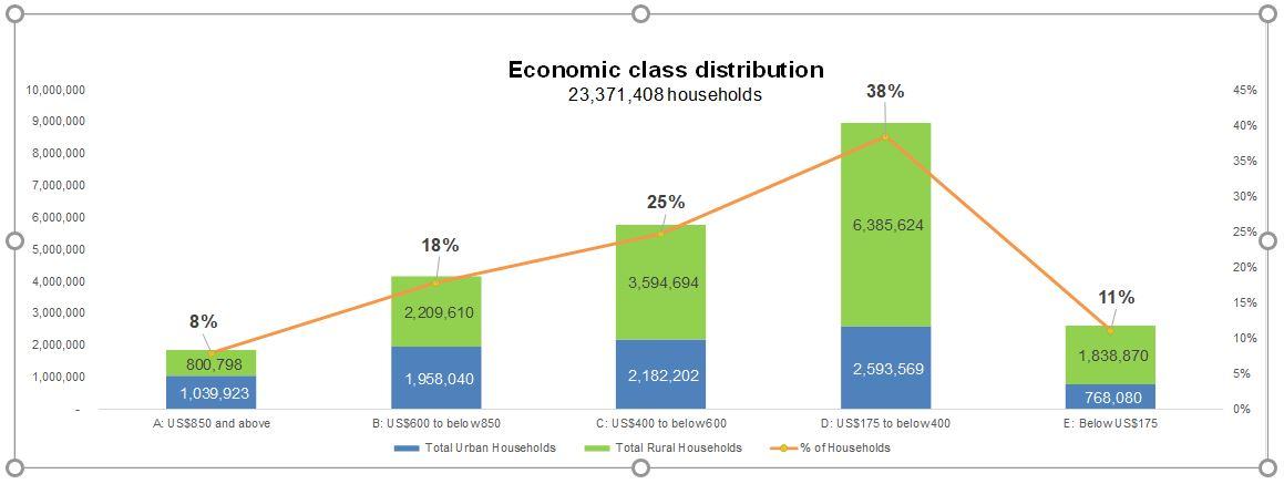 Vietnam economic class distribution trends