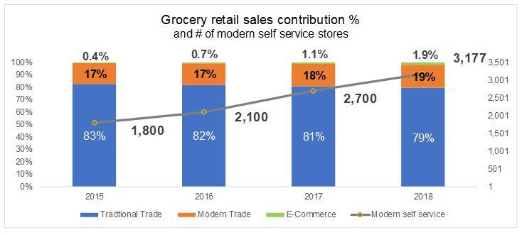 Grocery retail sales trends in Vietnam