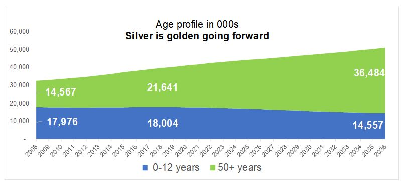 Vietnam changing age profile