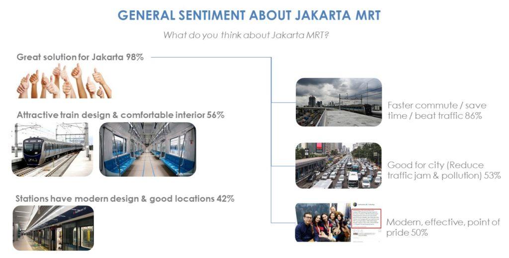 indonesia-market-research-agency-cimigo-jakarta-mrt