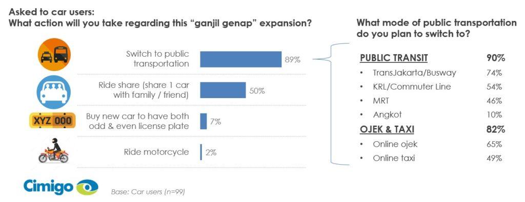 Indonesian consumers ganjil genap transport switching