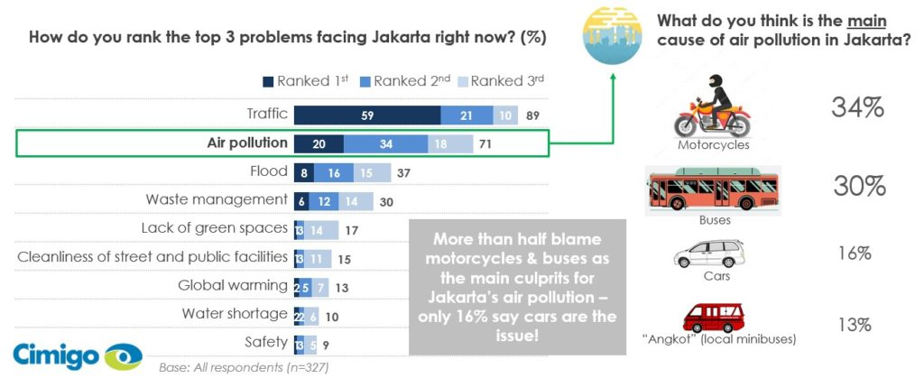 Indonesian consumers top environmental issues