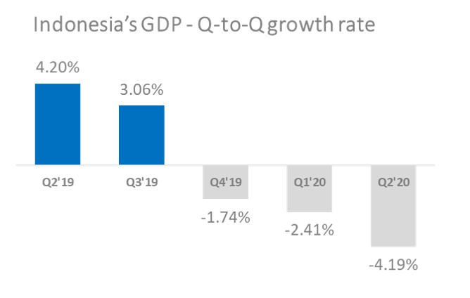 Indonesia GDP growth rate Cimigo
