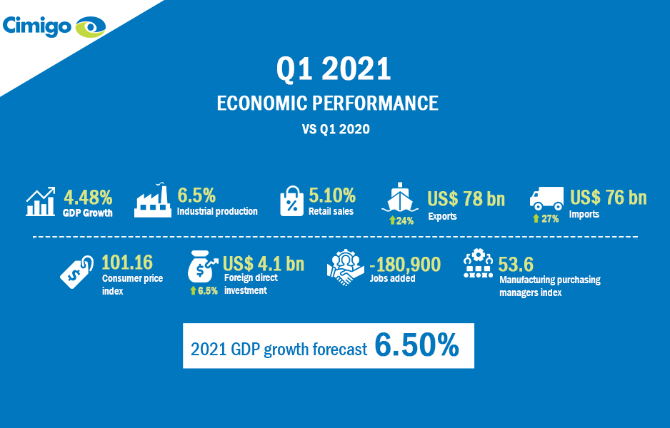 Vietnam economy Q1 2021