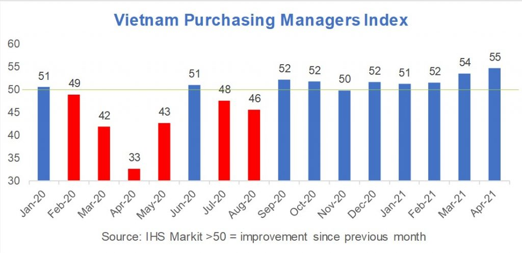ietnam's manufacturing contributes near ¼ of GDP and has bounced back