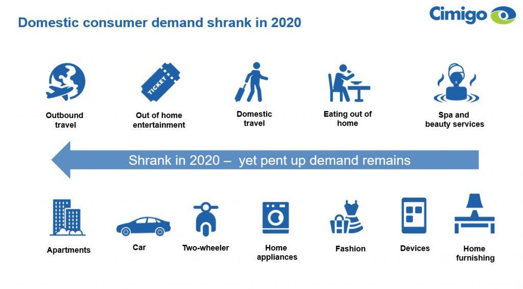 Domestic demand Vietnam which shrank in 2020