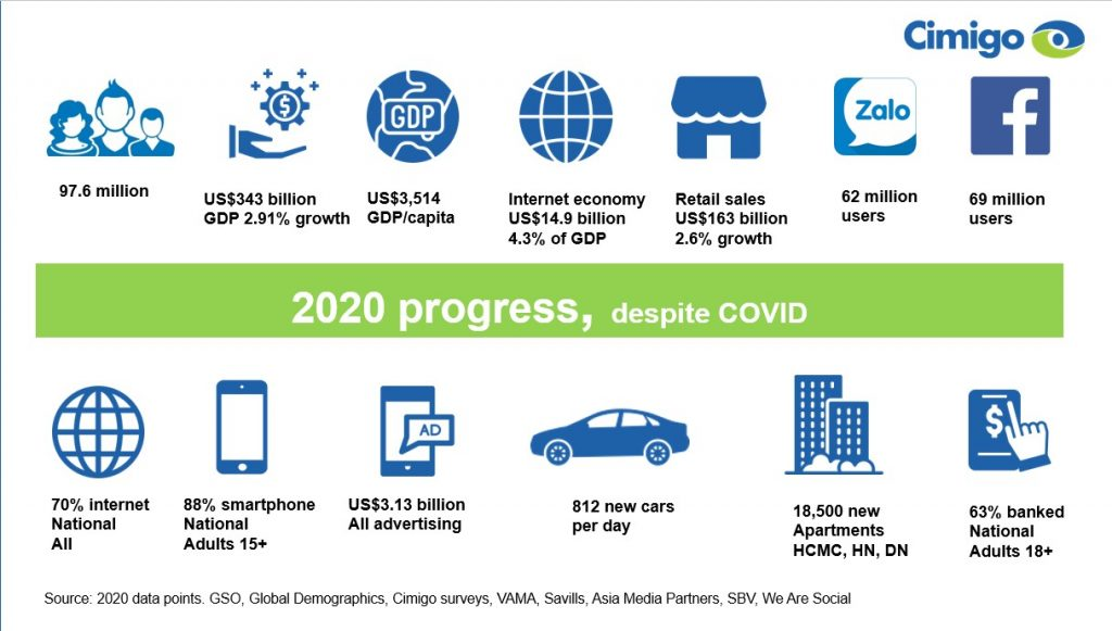 Vietnam's 2020 economic progress, despite Covid