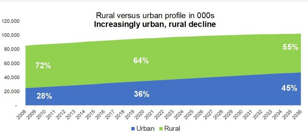 Vietnam's rapid urbanisation drives efficiency and ultra-convenience