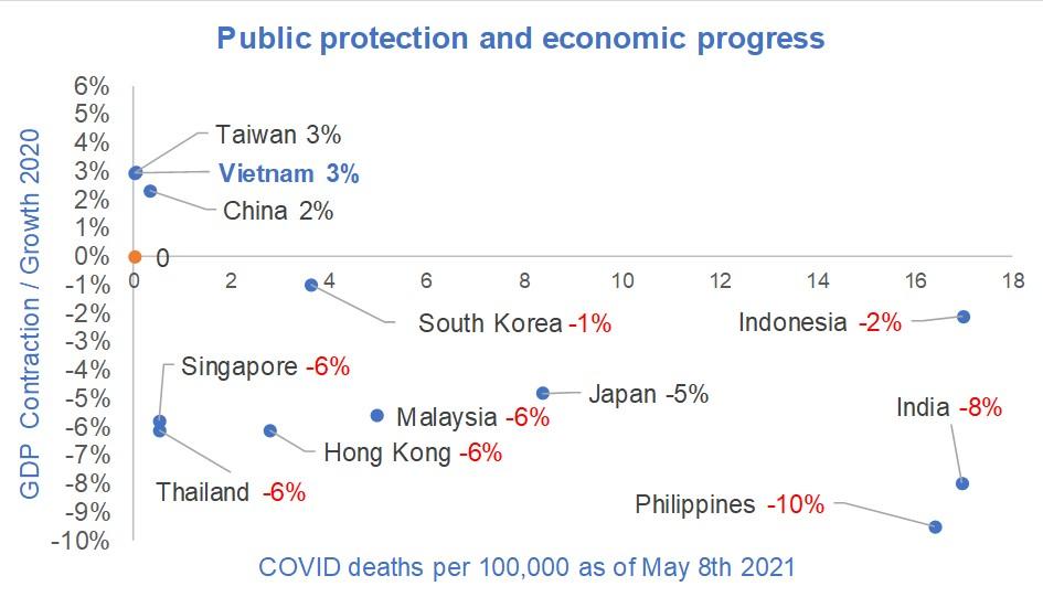 Covid Vietnam protection versus 2020 economic progress