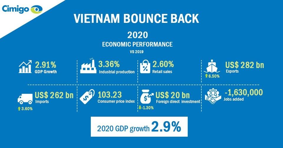 Vietnam economic bounce back 2020
