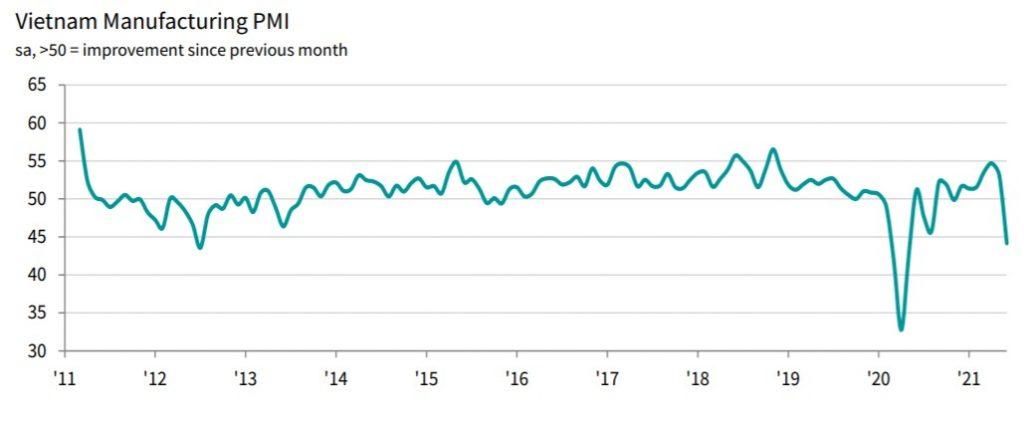 Vietnam June 2021 Purchasing Managers Index (PMI) Trend