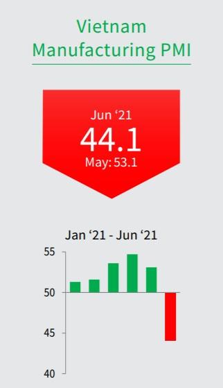 Vietnam Purchasing Managers Index (PMI) June 202