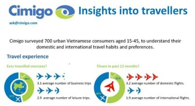 Vietnam Traveller Insights