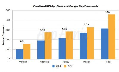 Mobile app growth SE Asia