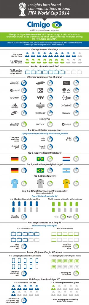 Insights into Brand Communications around FIFA WORLD CUP 2014