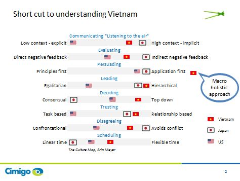 Vietnam on the Culture Map