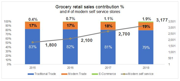 Grocery retail sales contribution in Vietnam