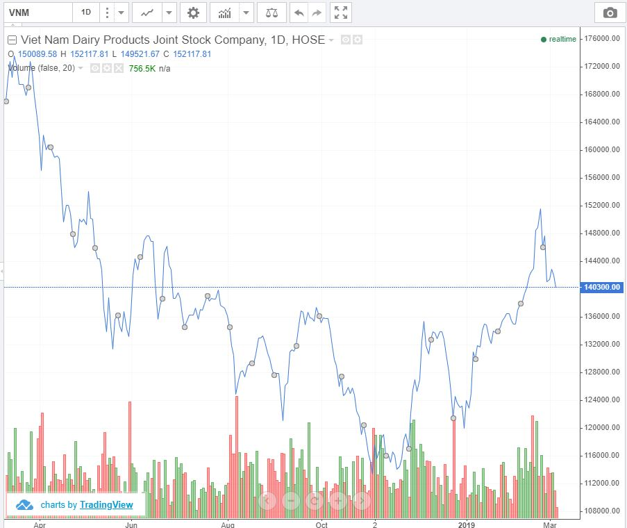 Vinamilk share price
