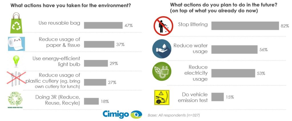 Indonesian consumers and environmental action