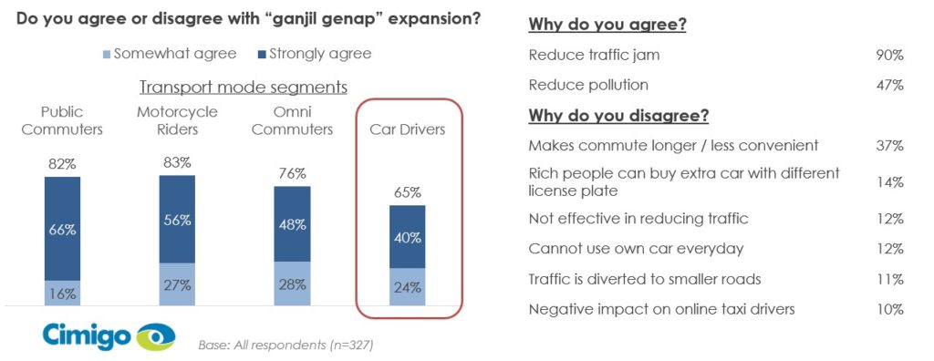 Indonesian consumers ganjil genap expansion