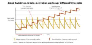 Brand building versus sales activation
