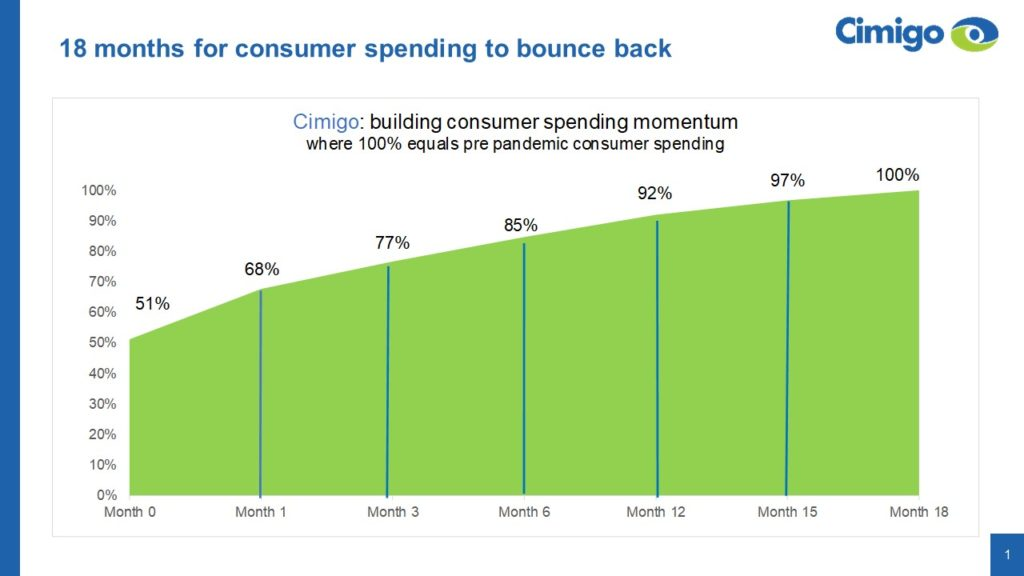 months for consumer spending to bounce back
