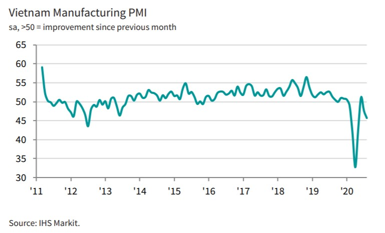 Vietnam August 2020 Purchasing Managers Index (PMI) Trend