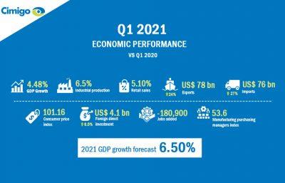 Vietnam economy 2021: Great progress in Q1 growing GDP 4.5%