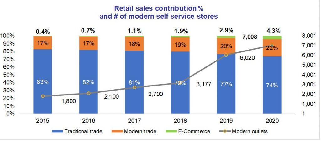 Vietnam's retail channel sales contributions
