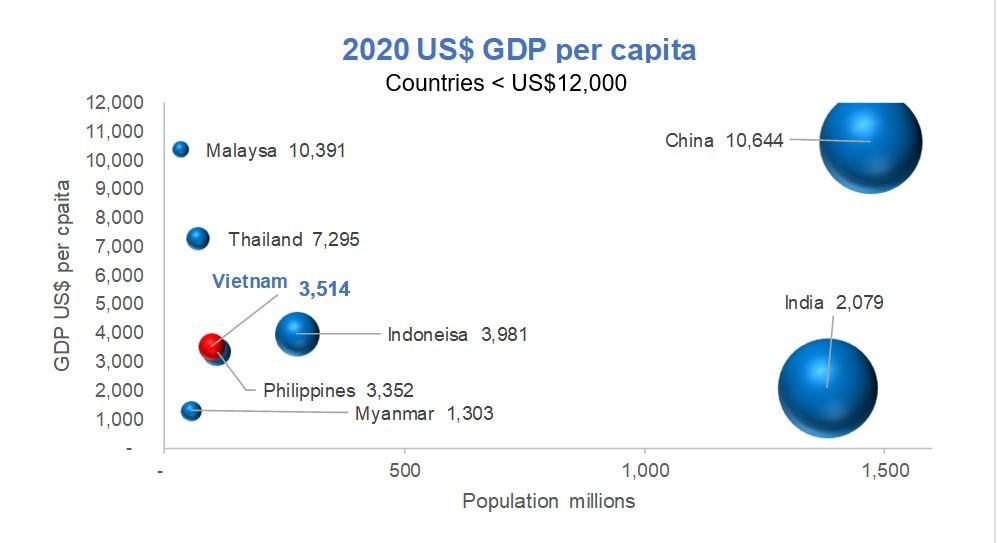 GDP per capita in Asia 2020