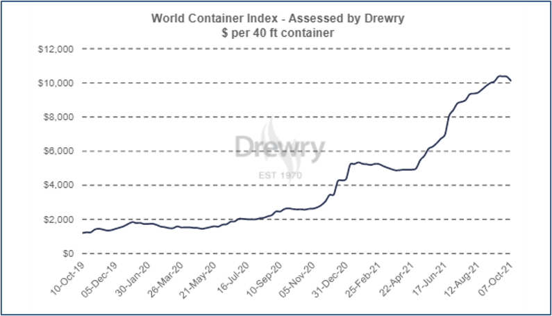 Drewry World Container Index 2021