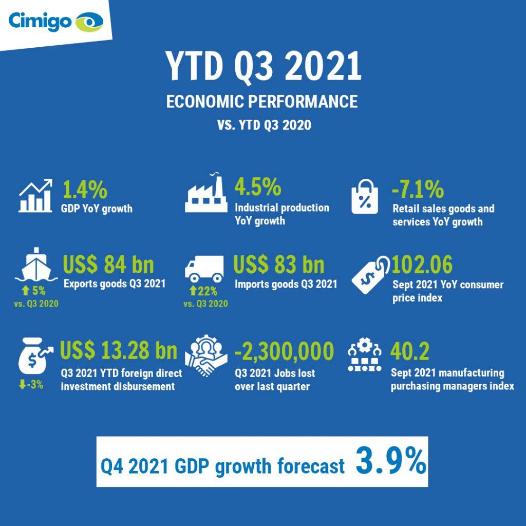 Vietnam Q3 2021 economic progress 2021