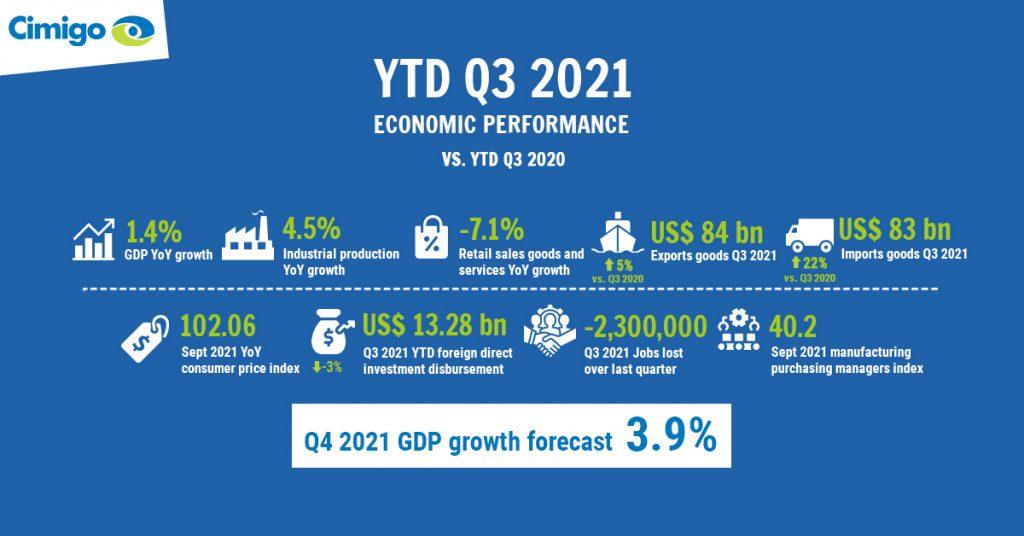 Vietnam Q3 2021 economic performance