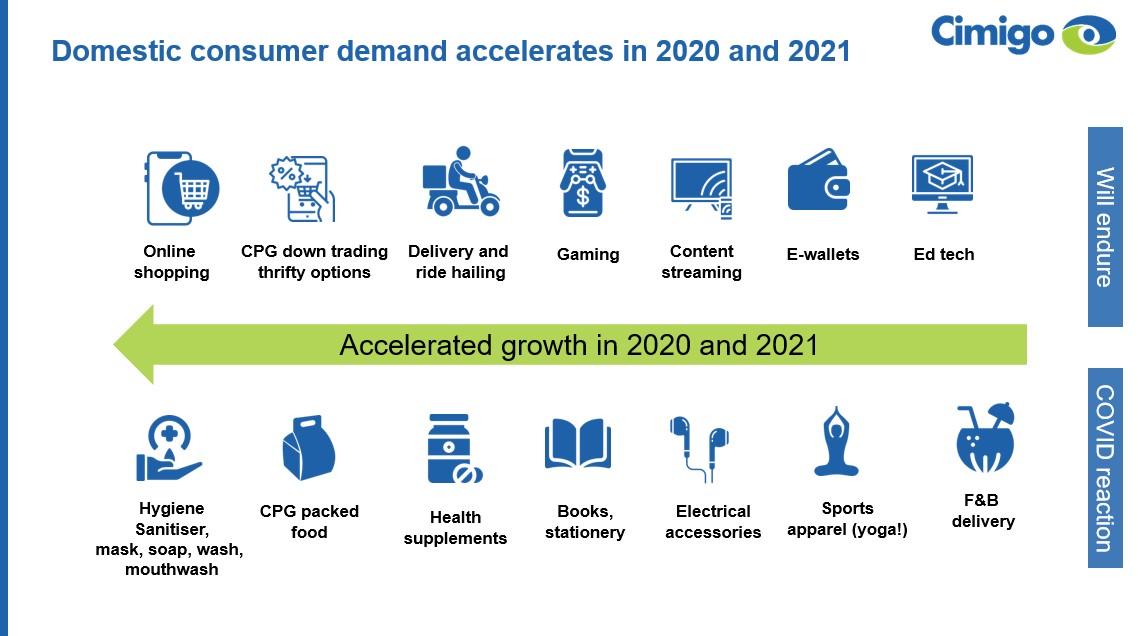 Vietnam consumer demand grows 2021