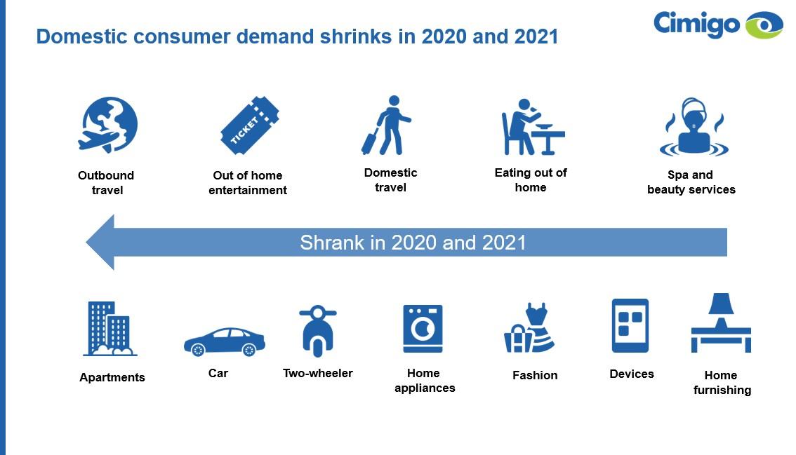 Vietnam consumer demand shrinks 2021