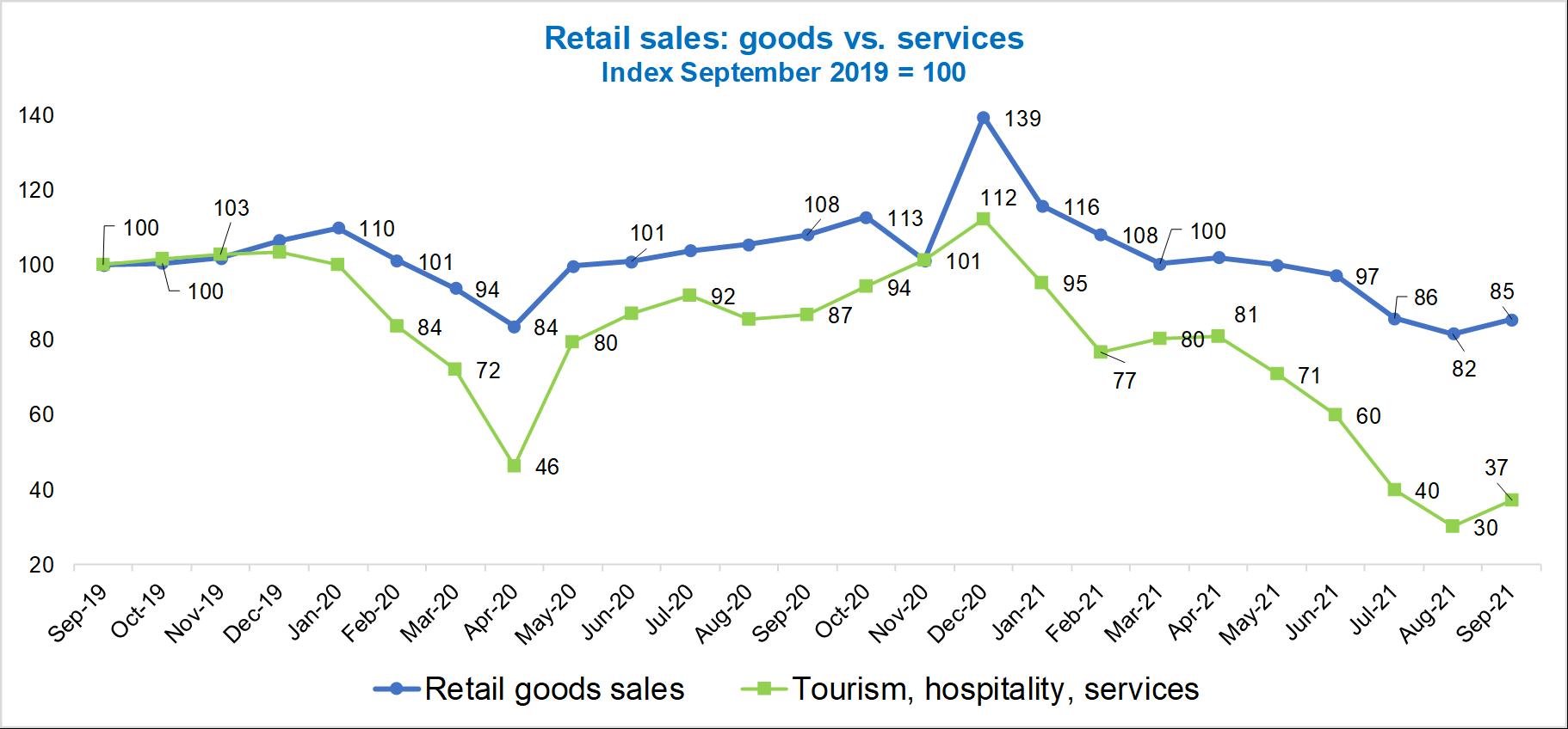 Vietnam retail sales of goods vs. services 2021