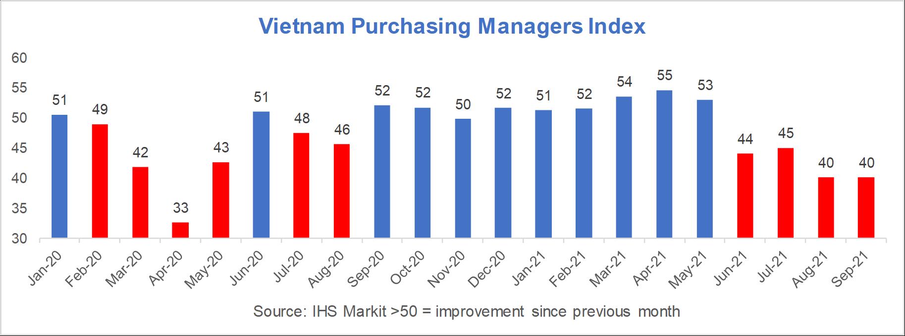 Vietnam PMI 2021