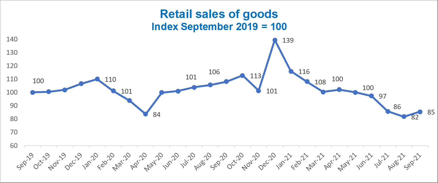 Vietnam retail sales of good 2021